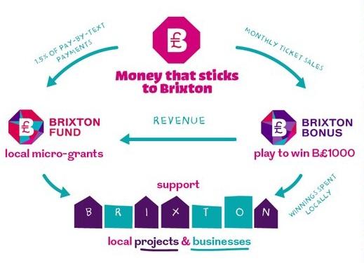 MAKE YOUR OWN MONEY - THE BRIXTON POUND