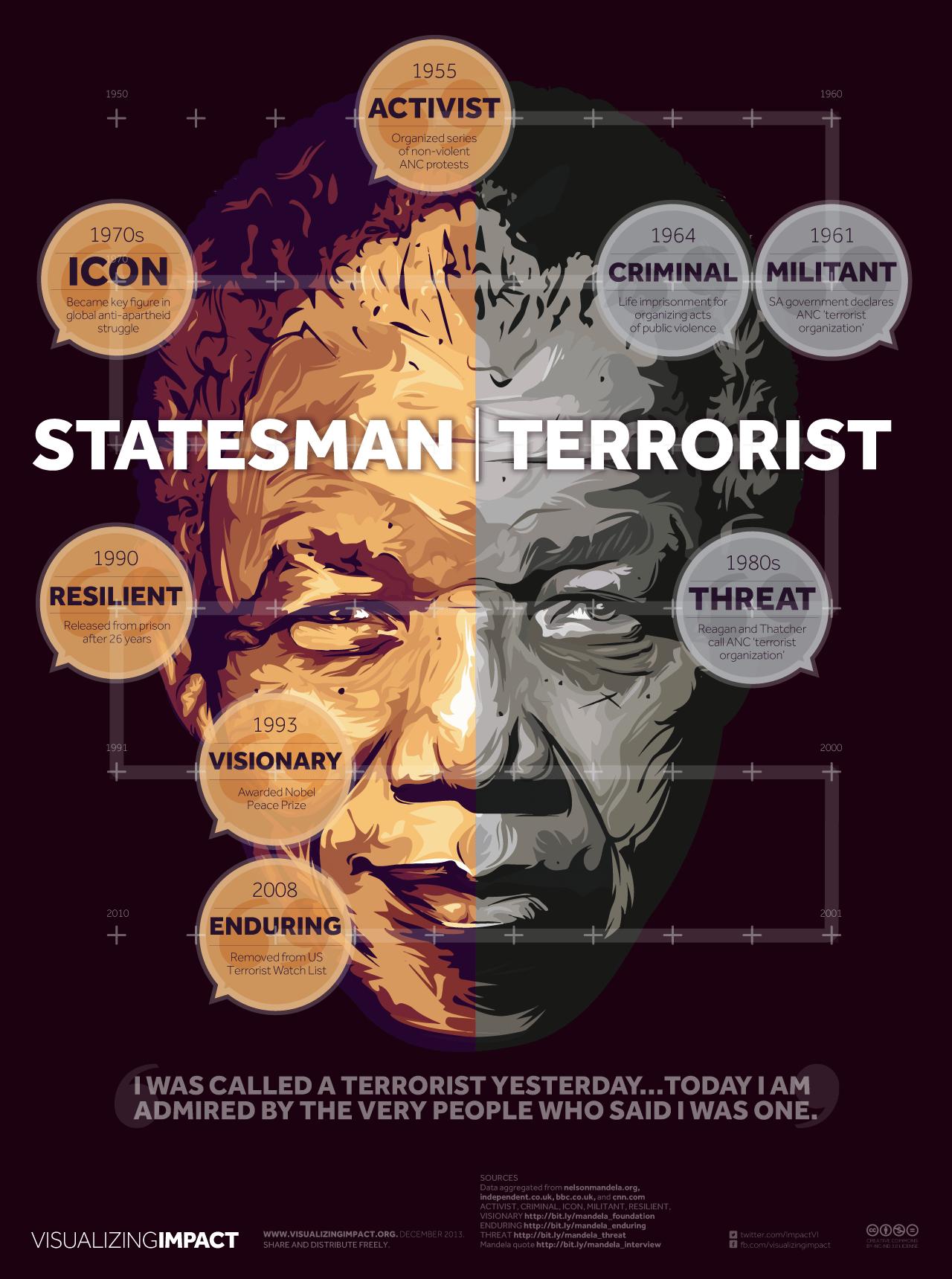 COMMEMORATING MANDELA (2) - VISUALIZING IMPACT | STATESMAN-TERRORIST